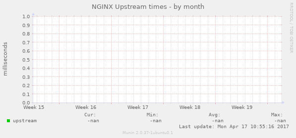 Munin Munin :: theyosh nl :: mail1 theyosh nl :: nginx upstream
